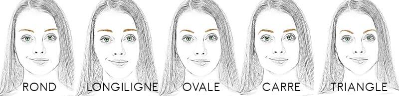 schéma formes de sourcils